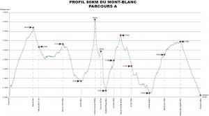 Mont Blanc 80km profil trasy