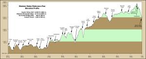 WSER profil trasy